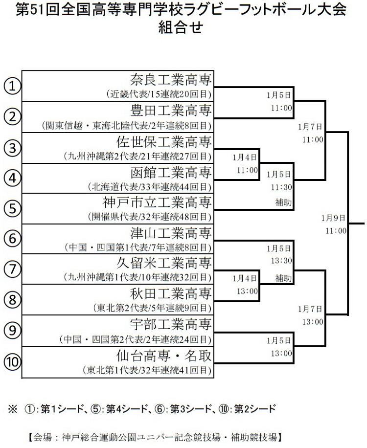 全国高専ラグビー大会の組み合わせ決定 3連覇狙う奈良高専は2回戦で豊田高専と
