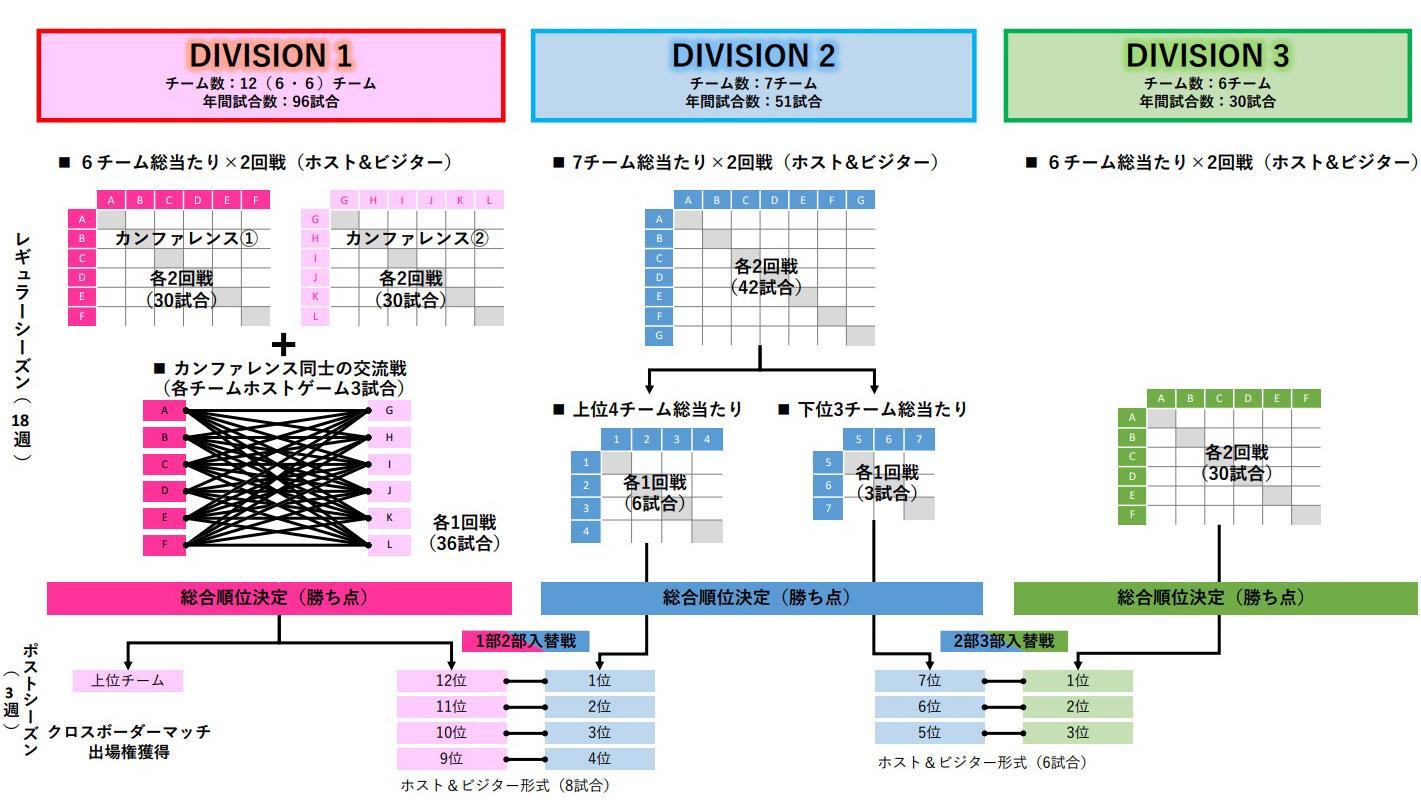 ラグビー新リーグは3部構成、最高峰は12チーム。上位は海外チームに挑戦へ