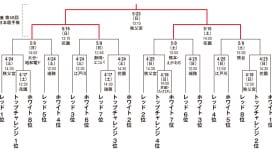 トップリーグプレーオフのキックオフ時間決定 準決勝・決勝は日本選手権を兼ねて開催
