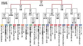 トップリーグ2021 プレーオフ 組み合わせ