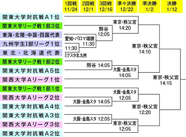 第55回全国大学選手権は11月24日開幕 関東大学対抗戦Aからは5校出場